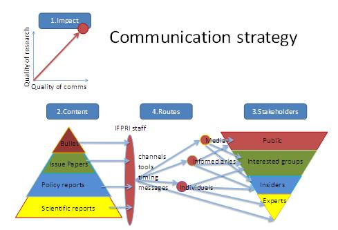 Communications Strategy | Web Tastings